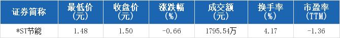 配资网之家:000820股票收盘价 神雾节能资金流向2019年10月14日