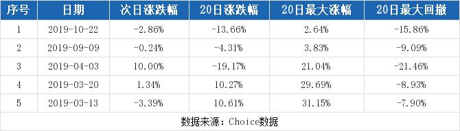 603002股票最新消息 宏昌电子股票新闻2019 兴发集团600141