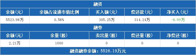 600053股票收盘价 九鼎投资资金流向2019年9月24日