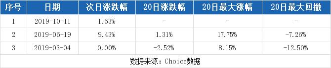 黄金期货配资:【002868股吧】精选:绿康生化股票收盘价 002868股吧新闻2019年11月12日