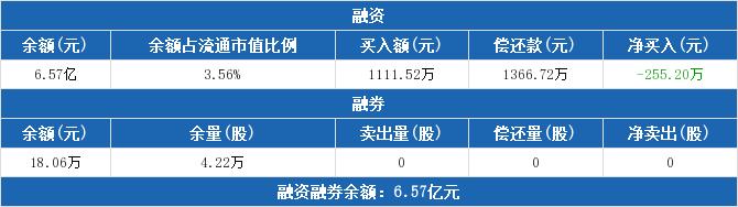 600497股票最新消息 驰宏锌锗股票新闻2019 云内动力股吧