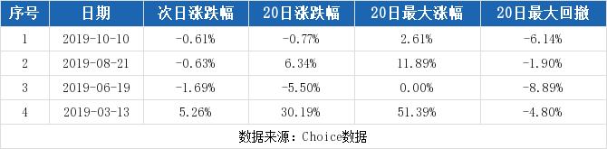 若水股票论坛:【000788股吧】精选:北大医药股票收盘价 000788股吧新闻2019年11月12日