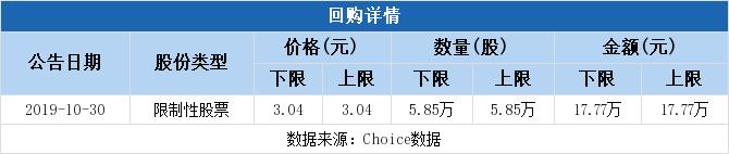 永鼎股份拟17.78万元回购股权激励股份并注销