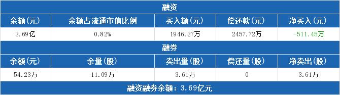 601898股票最新消息 中煤能源股票新闻2019 鱼跃医疗002223