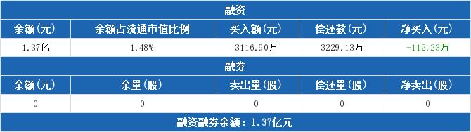 华帝股份:融资净偿还112.23万元,融资余额1.37亿元(02-21)
