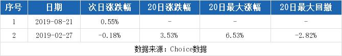 三元股份最新消息 600429股票利好利空新闻2019年9月
